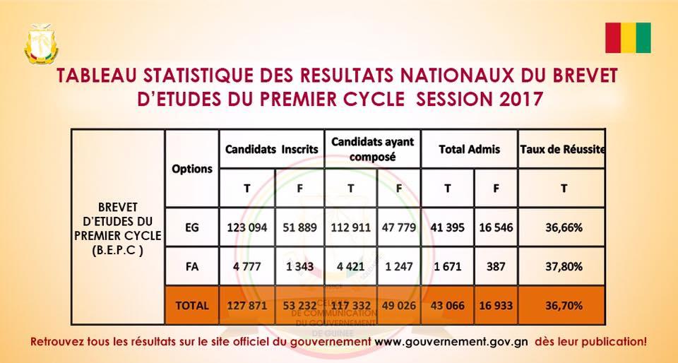 Education: Intégralité des résultats du BEPC 2017 en Guinée